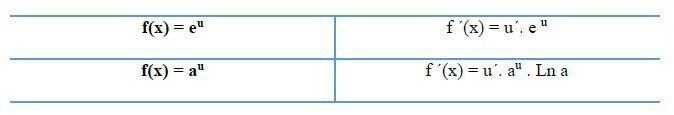 derivadas de funciones exponenciales 1