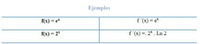 Derivadas de funciones exponenciales 2