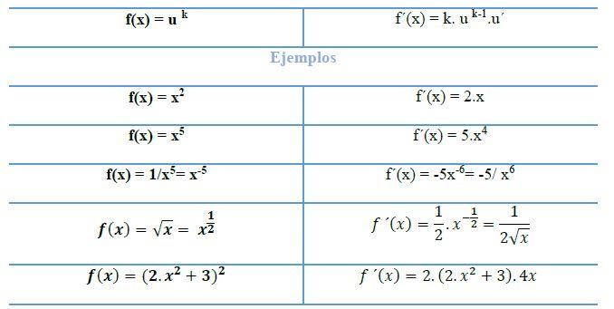 derivadas de funciones potenciales