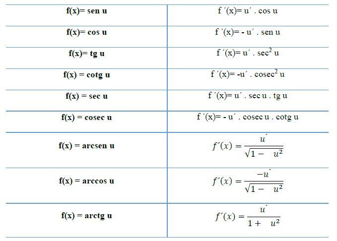 derivadas de funciones trigonemetricas