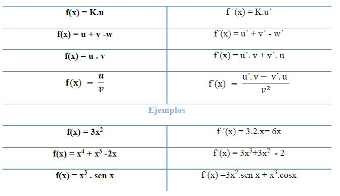 derivadas de sumas resta producto y cociente 1