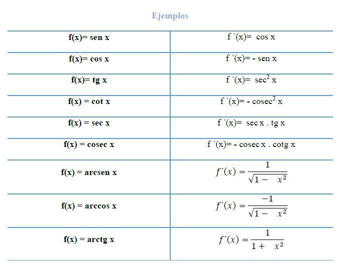 ejemplos derivadas trigonometricas
